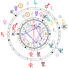 Synastry (Relationship) Chart Reading 1